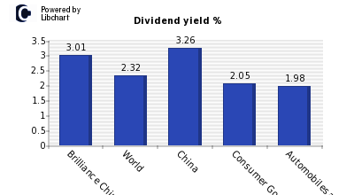Dividend yield of Brilliance China Aut