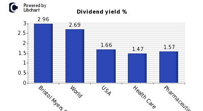 Dividend yield of Bristol Myers Squibb