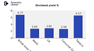 Dividend yield of British Amer Tobacco