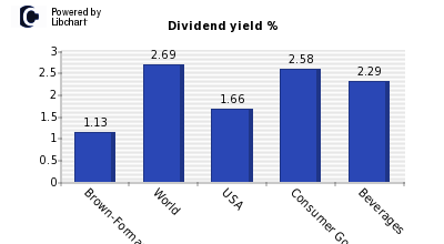 Dividend yield of Brown-Forman B