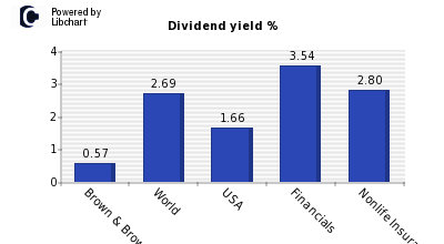 Dividend yield of Brown & Brown