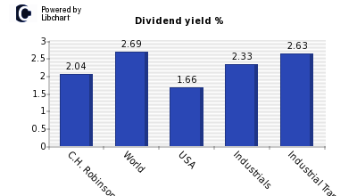 Dividend yield of C.H. Robinson Ww