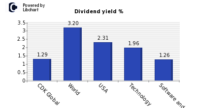 Dividend yield of CDK Global