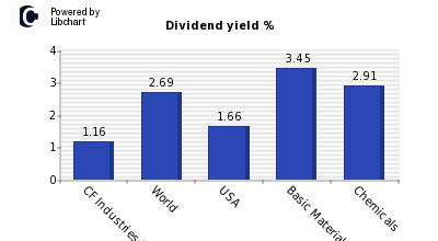 Dividend yield of CF Industries Holdin
