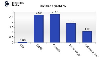 Dividend yield of CGI