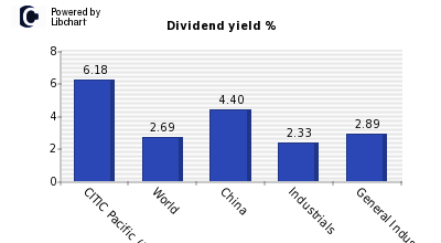 Dividend yield of CITIC Pacific (Red C