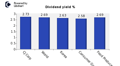 Dividend yield of CJ Corp