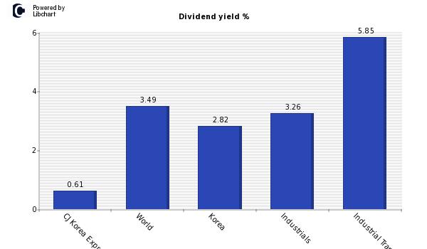 CJ Korea Express dividend yield