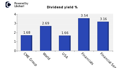 Dividend yield of CME Group