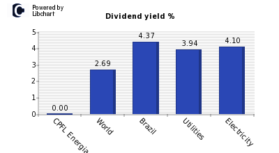 Dividend yield of CPFL Energia