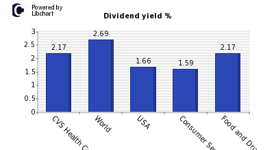 Dividend yield of CVS Health Corporati