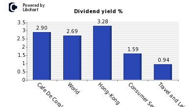 Dividend yield of Cafe De Coral Holdin