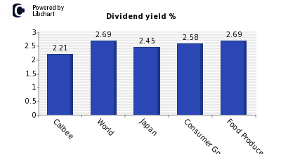 Dividend yield of Calbee
