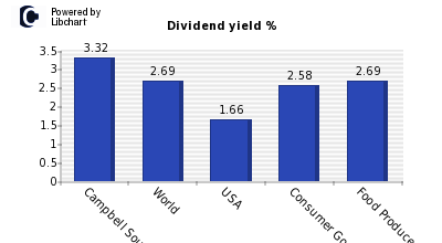 Dividend yield of Campbell Soup