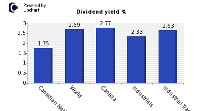 Dividend yield of Canadian Natl Railwy