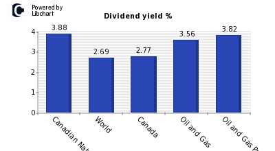 Dividend yield of Canadian Natural Rs.