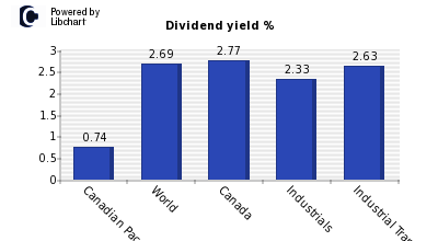 Dividend yield of Canadian Pac Railwy