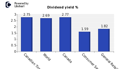 Dividend yield of Canadian Tire Corp A