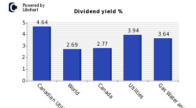 Dividend yield of Canadian Utilities A