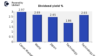 Dividend yield of Canon Marketing Japa