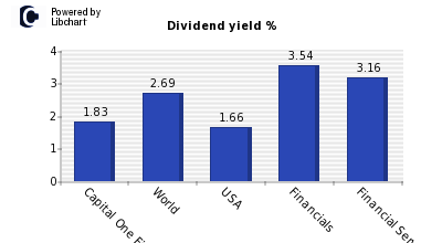 Dividend yield of Capital One Fin.