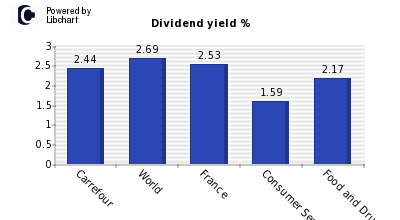 Dividend yield of Carrefour