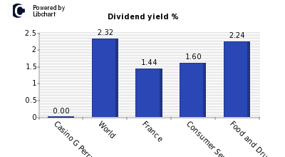 Dividend yield of Casino G Perrachon