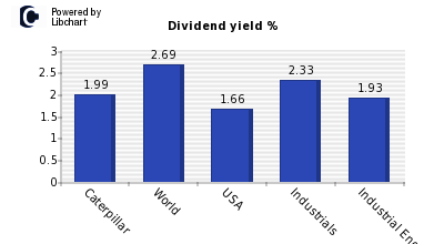 Dividend yield of Caterpillar