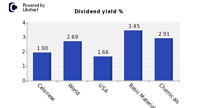 Dividend yield of Celanese