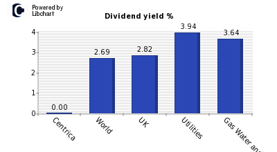 Dividend yield of Centrica