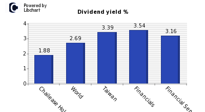 Dividend yield of Chailease Holding