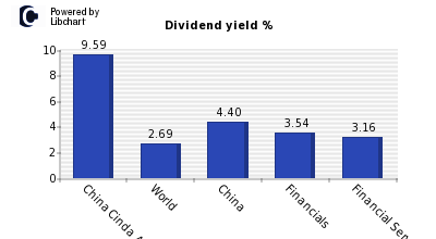 Dividend yield of China Cinda Asset Ma
