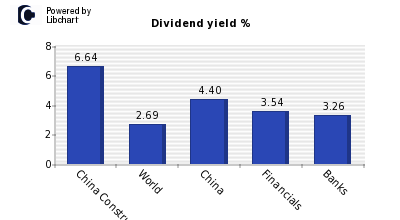 Dividend yield of China Construction