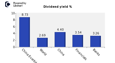 Dividend yield of China Everbright Ban