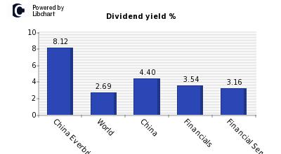 Dividend yield of China Everbright RC