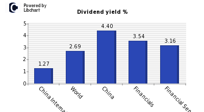 Dividend yield of China International Capital