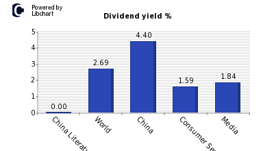 Dividend yield of China Literature (P Chip)
