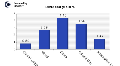 Dividend yield of China Longyuan Power
