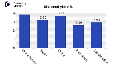 Dividend yield of China Railway Constr