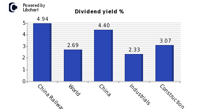 Dividend yield of China Railway Group