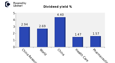 Dividend yield of China Resources Pharmaceutical Group