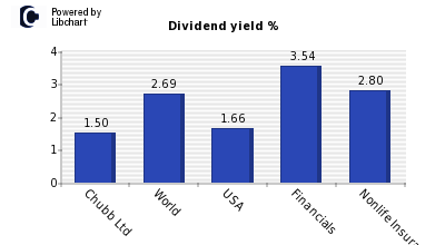 Dividend yield of Chubb Ltd