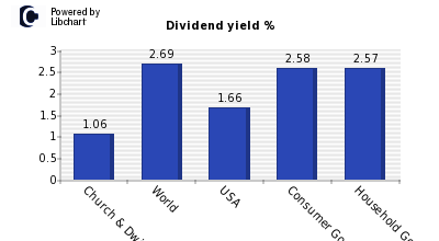 Dividend yield of Church & Dwight