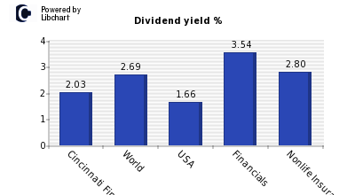 Dividend yield of Cincinnati Fin Cp