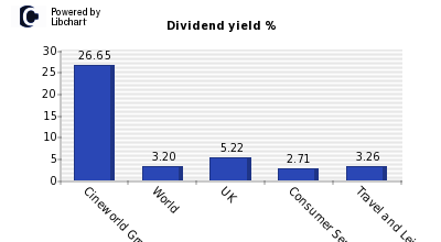 Dividend yield of Cineworld Group