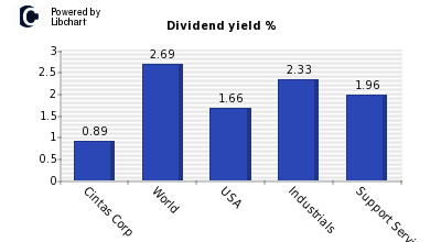 Dividend yield of Cintas Corp