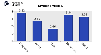 Dividend yield of Citigroup