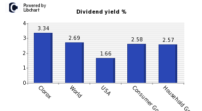 Dividend yield of Clorox