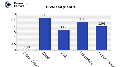 Dividend yield of CoStar Group