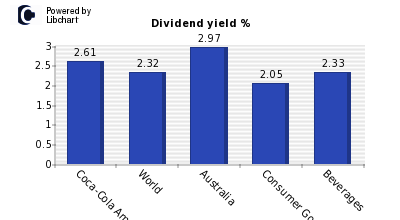 Dividend yield of Coca-Cola Amatil
